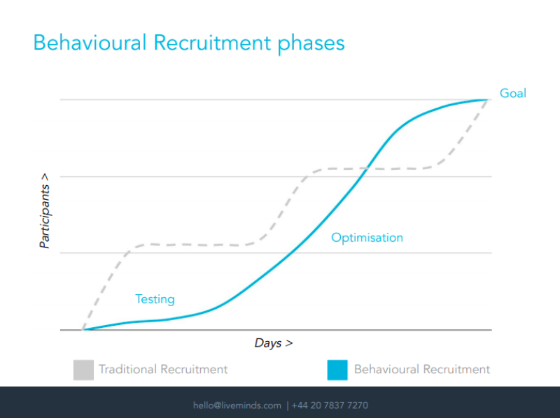Behavioural Recruitment Phases